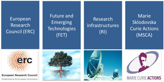 Poticanje razvoja znanstvene djelatnosti za institucije